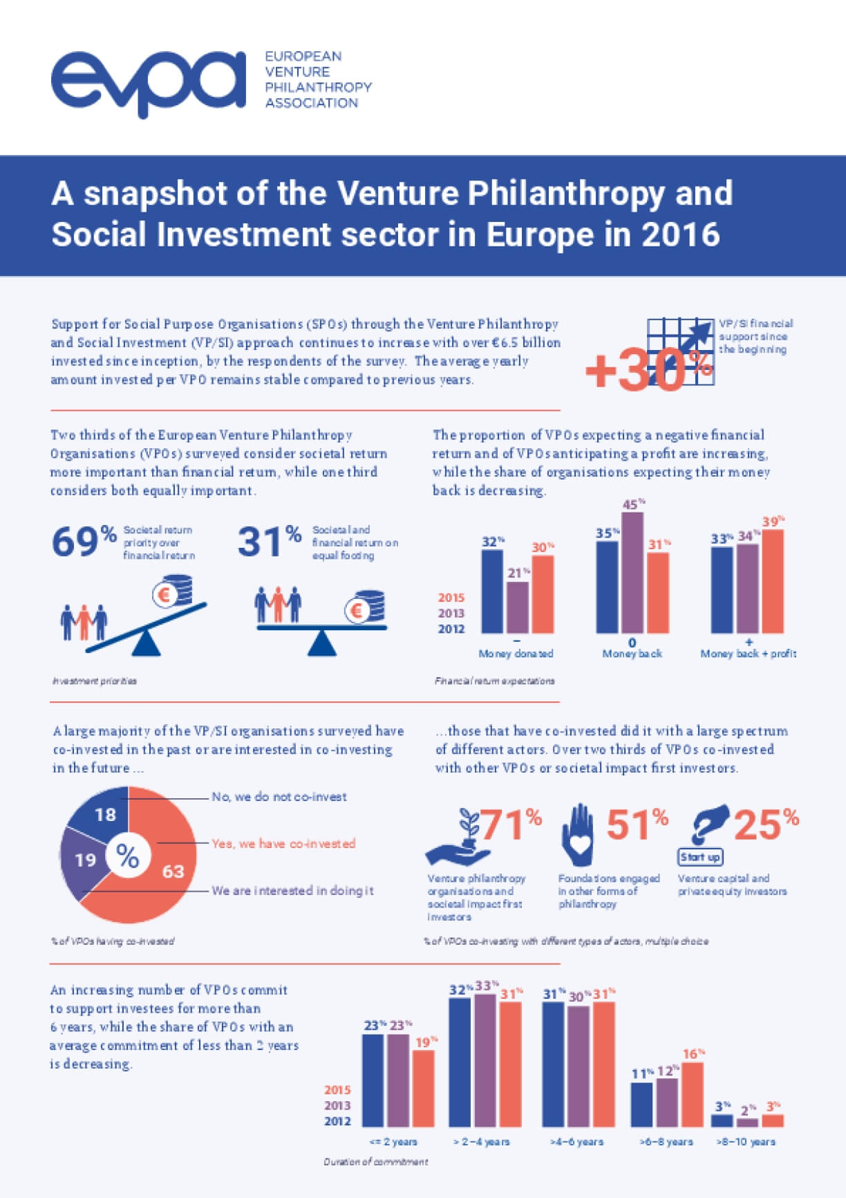 A Snapshot of the Venture Philanthropy and Social Investment Sector in Europe in 2016