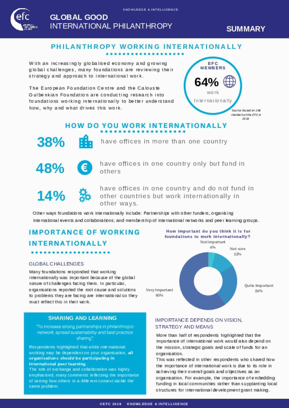 Key Facts about European Philanthropy Working Internationally